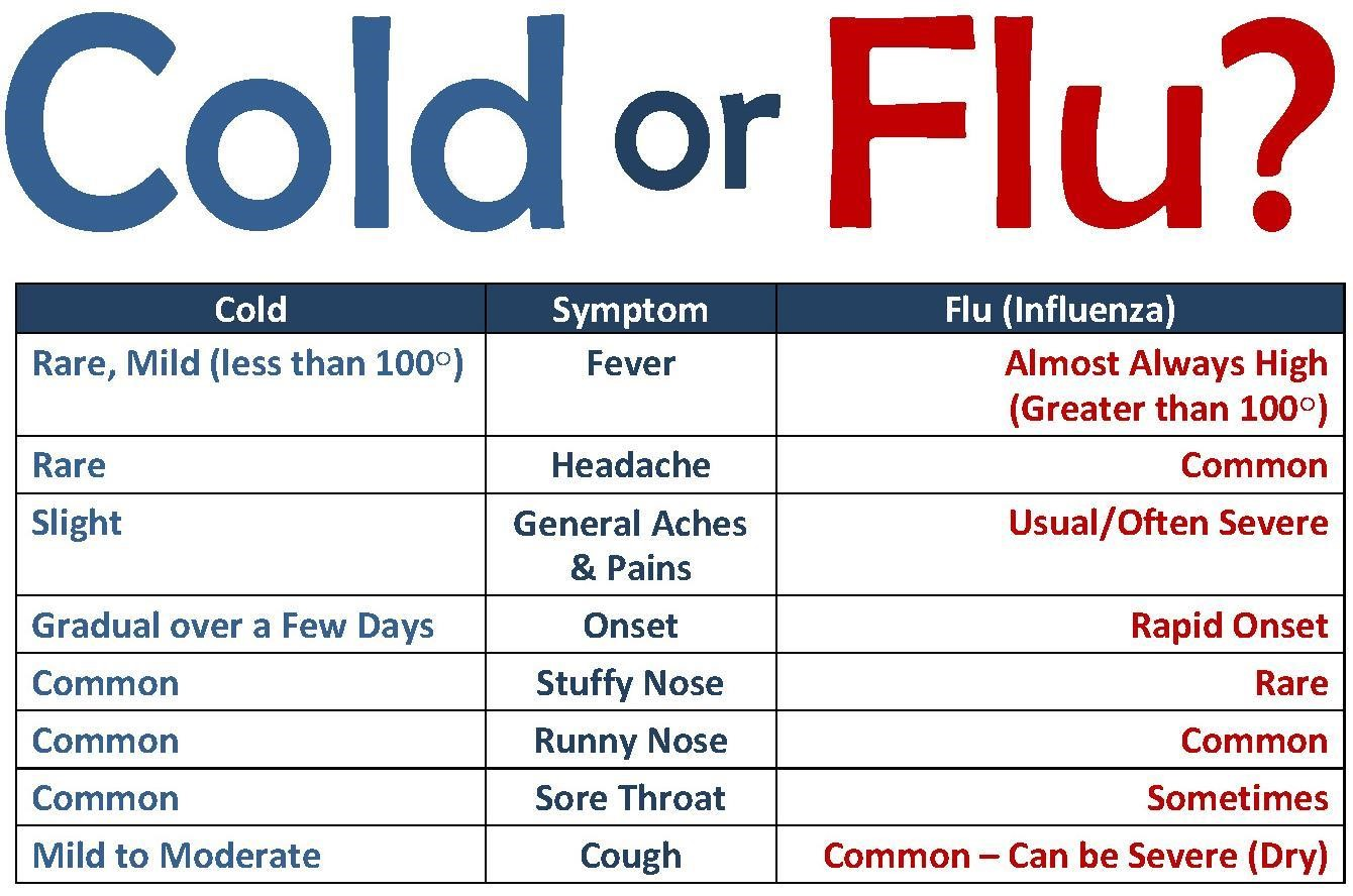 CDC-cold-or-flu